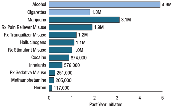 graph - past year initiates of drugs