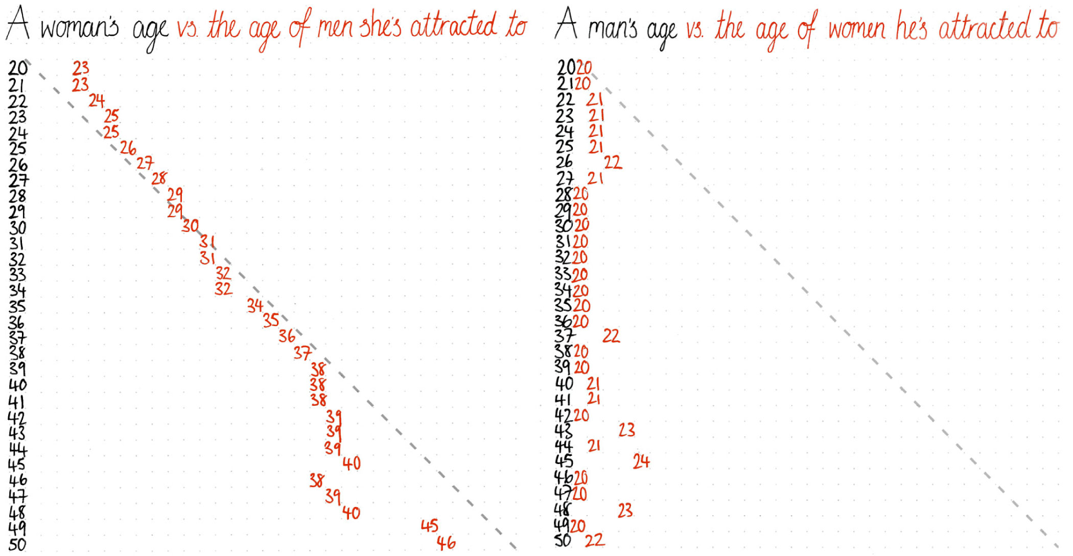 Age difference dating chart for guys