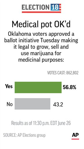 Oklahoma voters approve medical marijuana, becomes 30th state to do