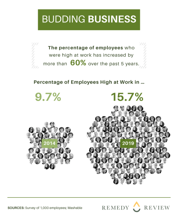 graph - increase in number of people getting high at work