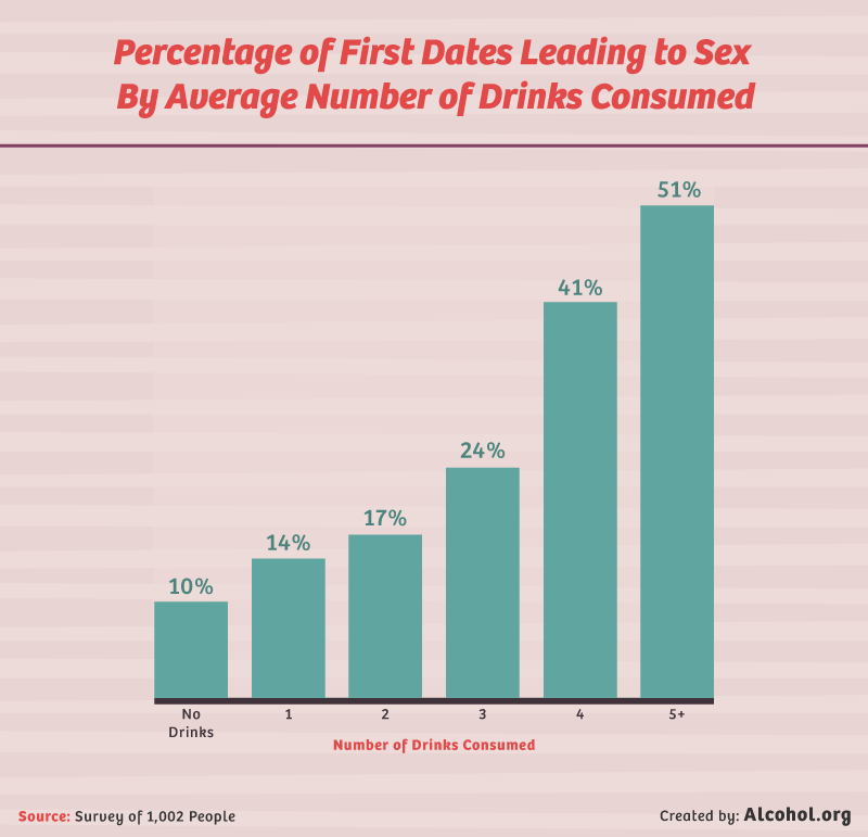 chart - more drinks leads to more sex