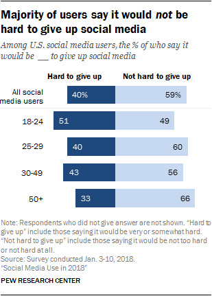 chart - pew research on social media addiction