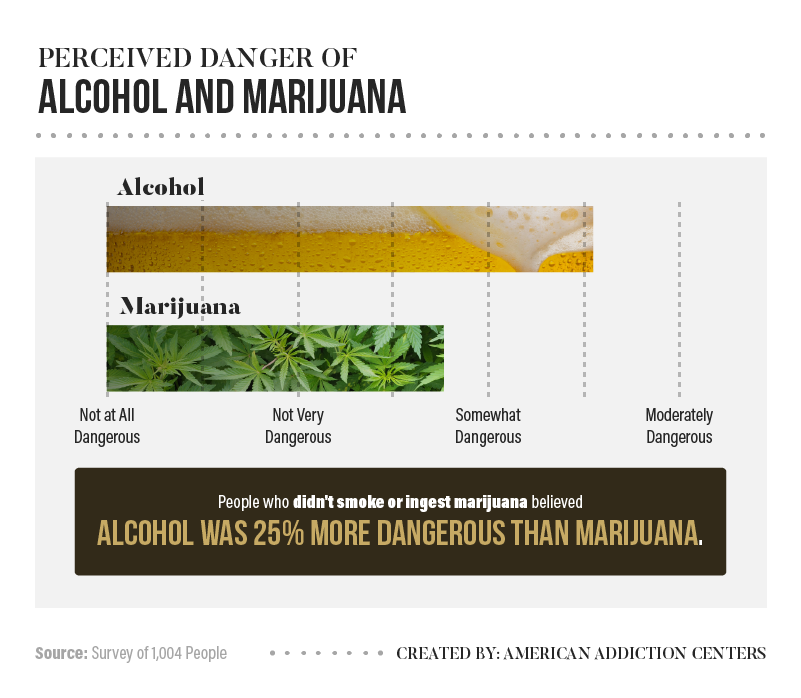 graphic - perceived image of weed vs. alcohol
