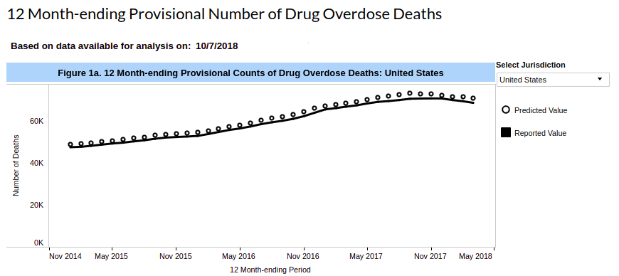 graph - opioid overdose deaths