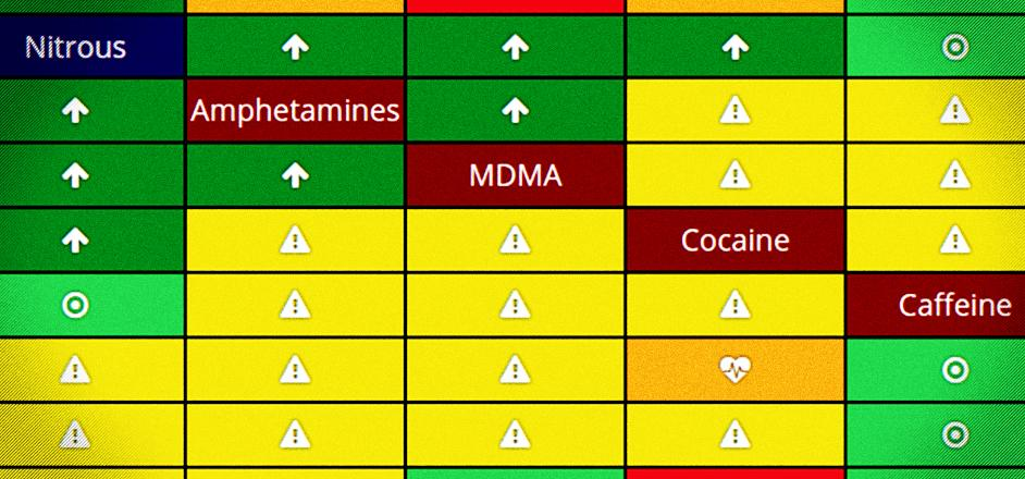 Drug danger chart shows which drugs you should never mix, and which